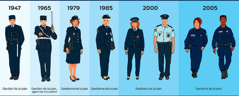 Evolution de l'uniforme de la Police Nationale