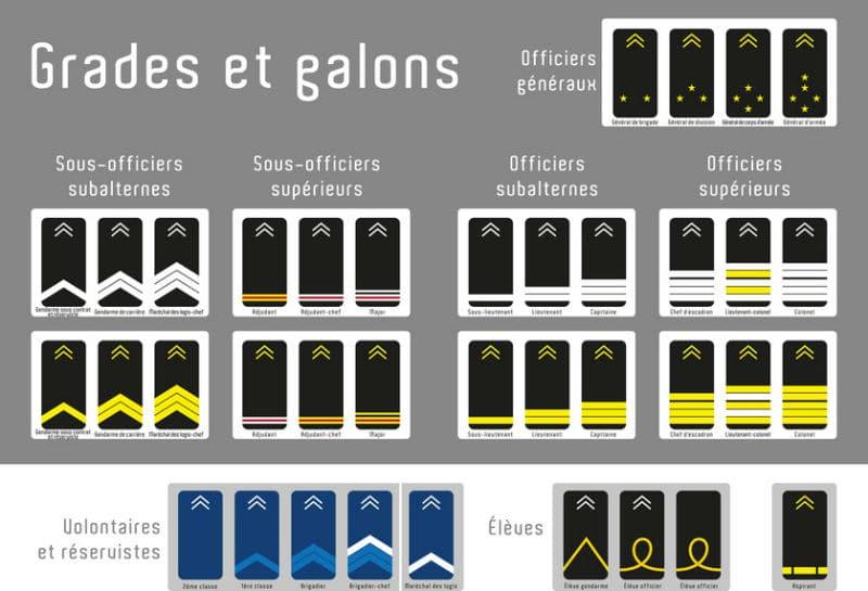 Grades, galons et titres de la Gendarmerie Nationale de France
